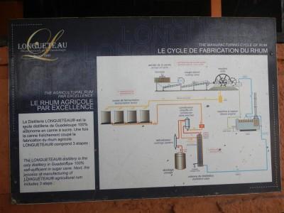 Destillationsprozess schön beschrieben